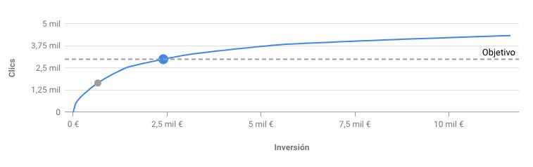Gráfica Planificador rendimiento Google Ads
